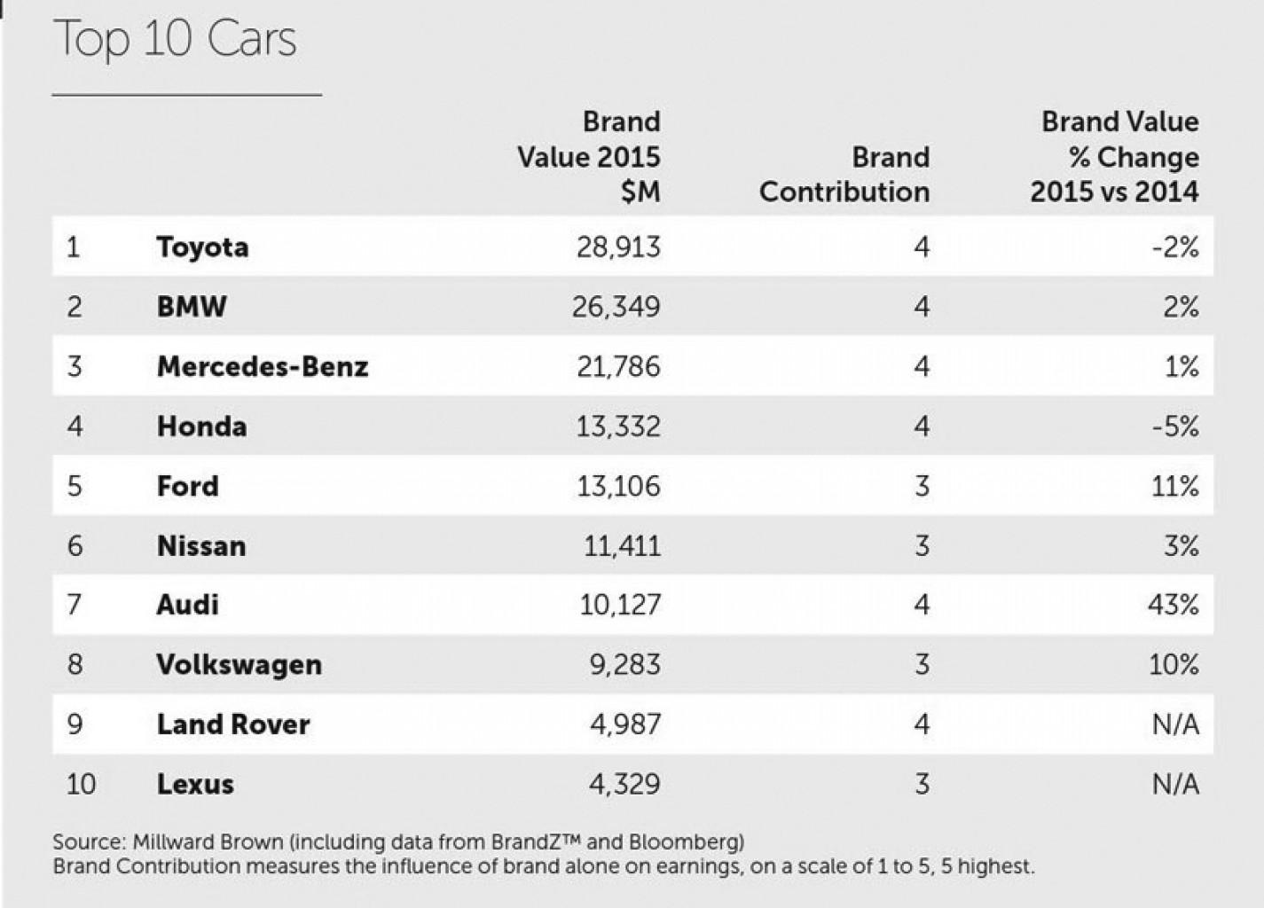Cuáles son las 10 marcas de autos más valiosas del mundo